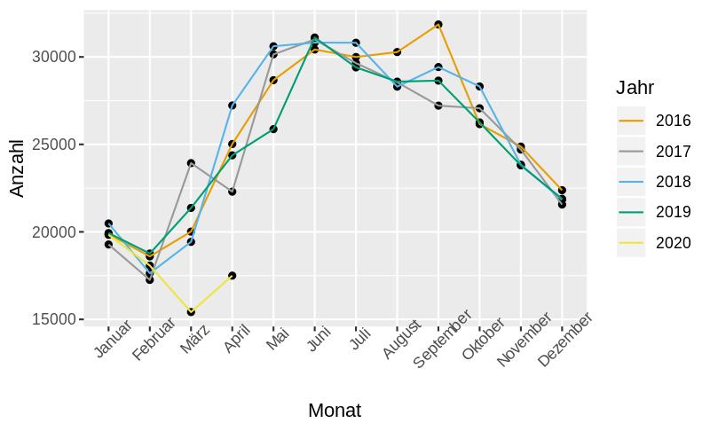 Grafik zu Unfallstatistik: Verletzte pro Monat in Deutschland von 2016-2020
