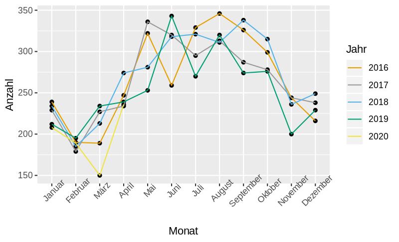 Grafik zu Unfallstatistik: Verstorbene pro Monat in Deutschland von 2016-2020