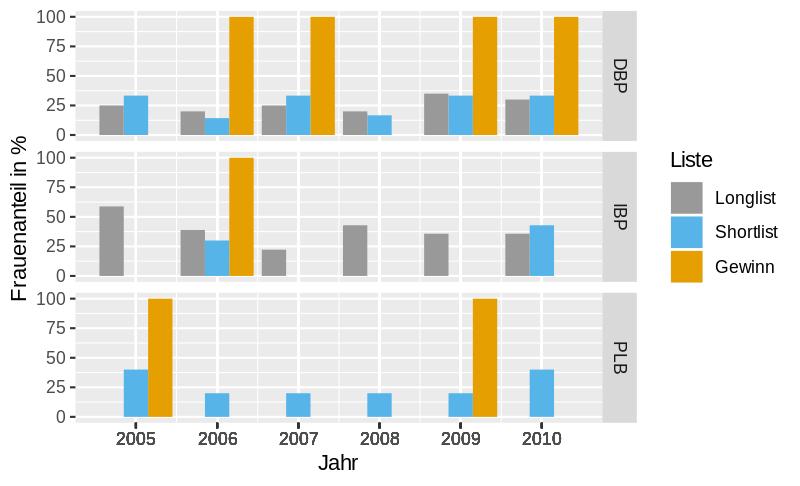 Grafik zum Frauenanteil von drei Literaturpreisen der Jahre 2005-2015