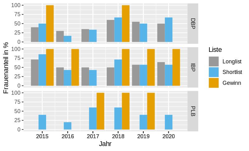 Grafik zum Frauenanteil von drei Literaturpreisen der Jahre 2015-2020