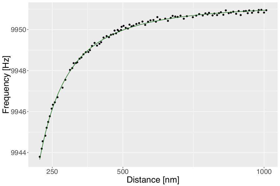 Daten visualisieren: Fitted line