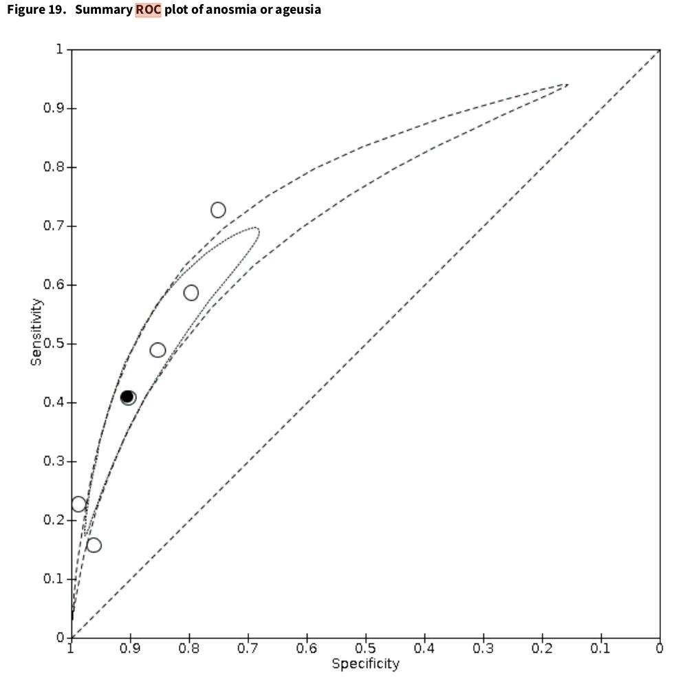 Daten visualisieren: ROC-Curve
